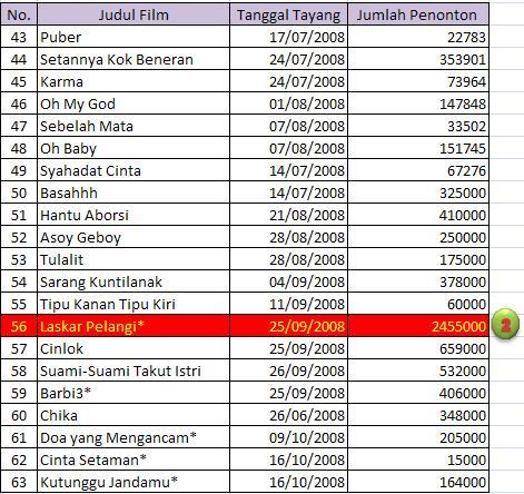 Data penonton bioskop indonesia bioskop 21 lanjutan
