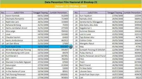 data-penonton-bioskop-indonesia-bioskop-21