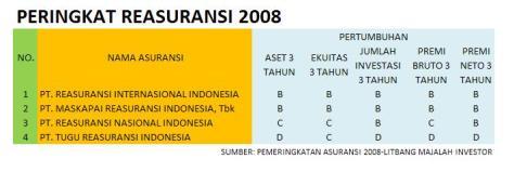 pemeringkatan-reasuransi-2008