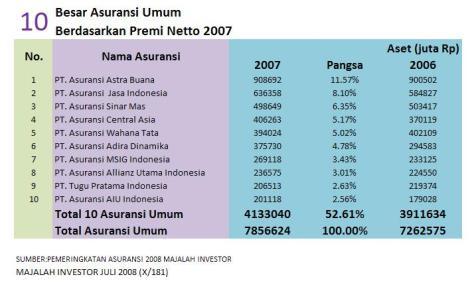 10 asuransi umum berdasarkan premi netto 2007