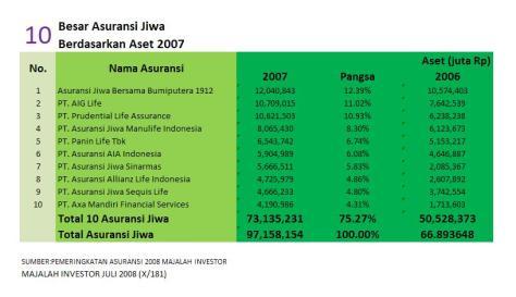 10 besar asuransi jiwa berdasarkan aset 2007